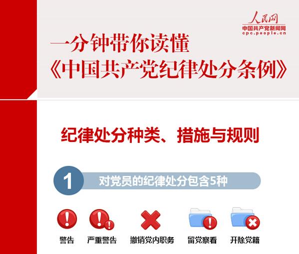 一分钟带你读懂《中国共产党纪律处分条例》